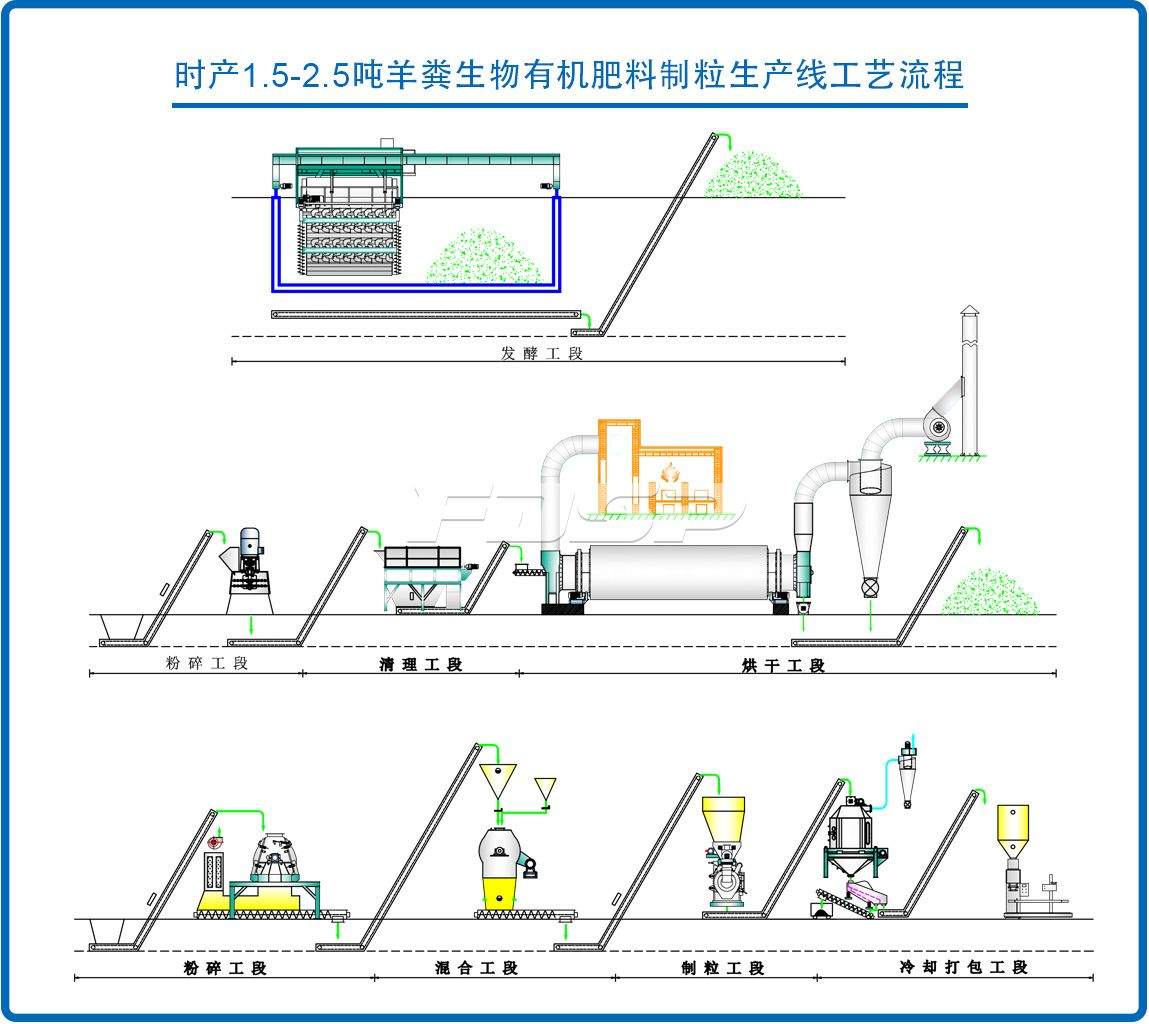1.5-2.5t/h sheep manure organic fertilizer pellet production line