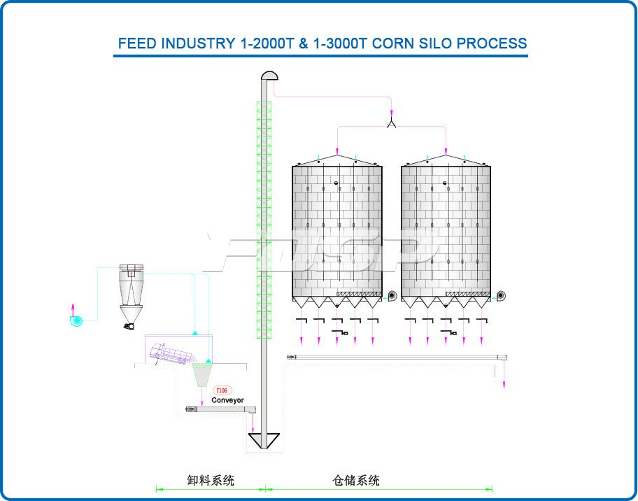 Feed industry 1-2000T