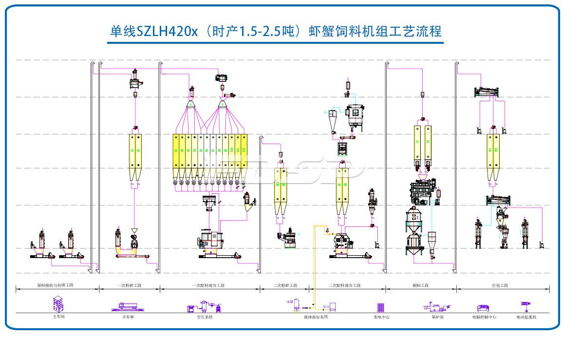 Single SZLH420X(1.5-2.5tph) shrimp and crab feed production line